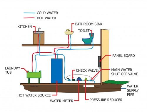 Plumbing Components